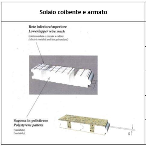 Solaio